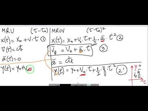 Resumen de ecuaciones de cinemática