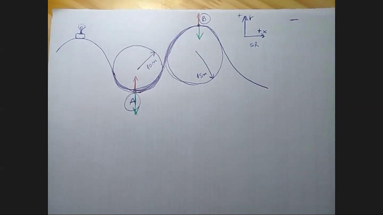Física 1 INEL Comisión 01 VIVO 6/6 Dinámica de MCU parte 2