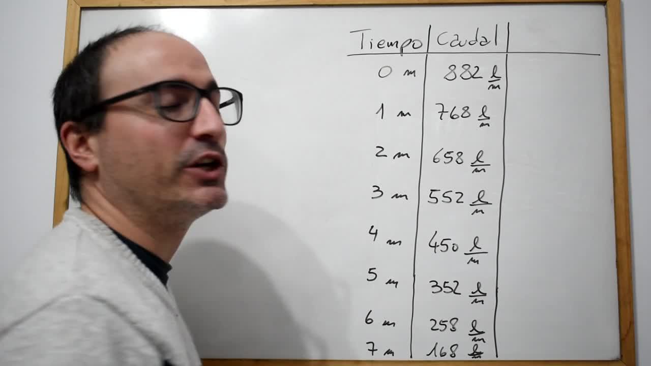 Integrales definidas - Relación entre áreas y problemas en contexto