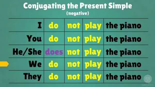 Present Simple tense- INglés Técnico I