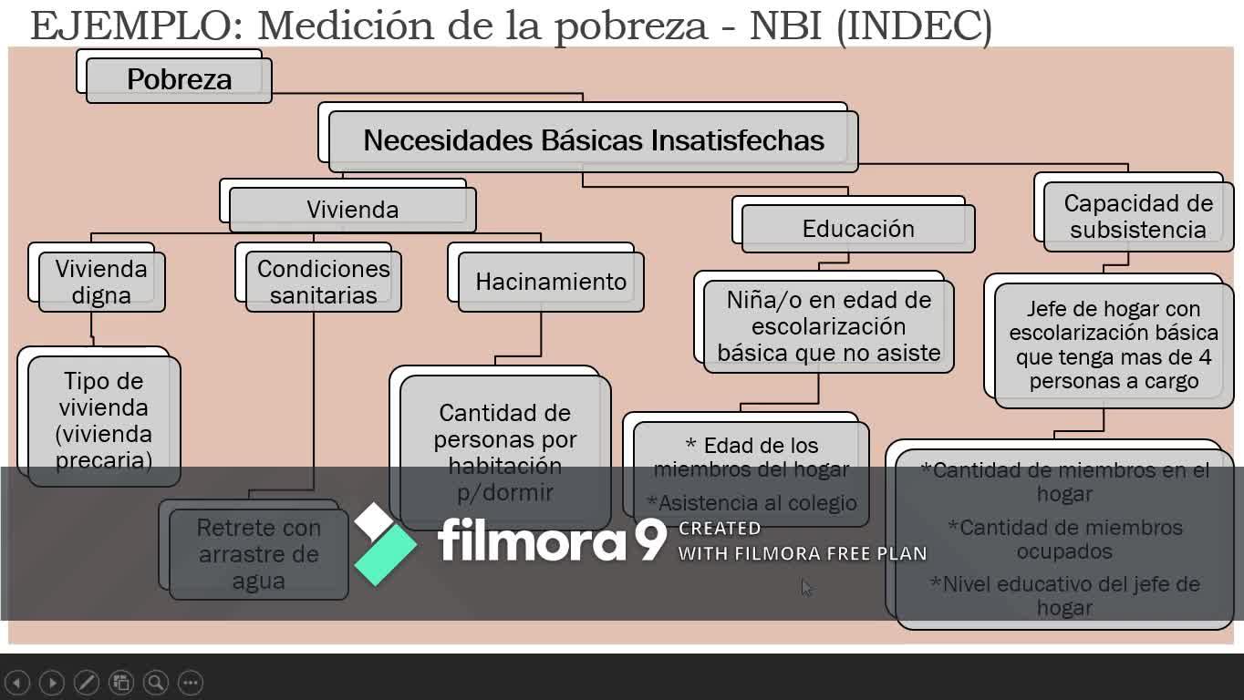 Clase teórica 4 - operacionalización / Metodología de la investigación social (comunicación) UNM