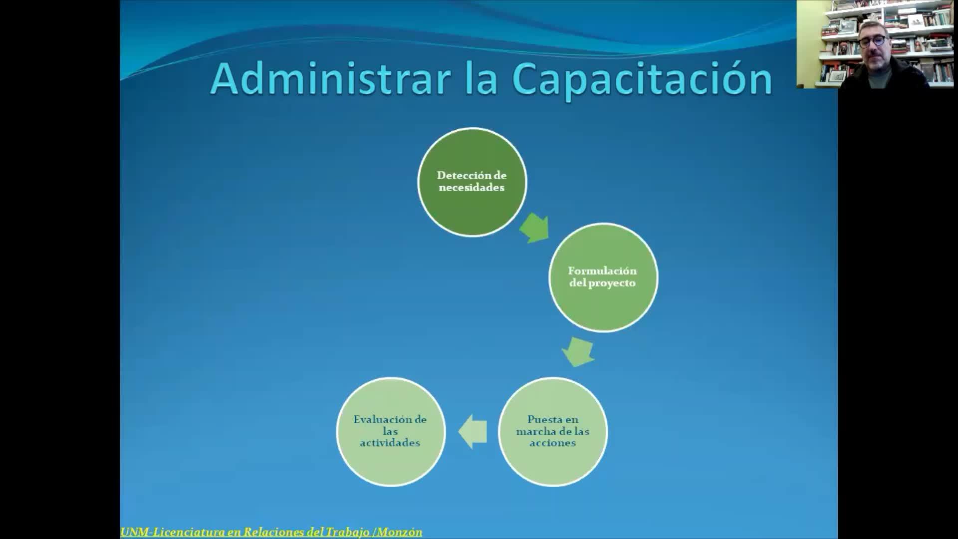 Gestión de Recursos Humanos-Encuentro VI- Administración de la capacitación