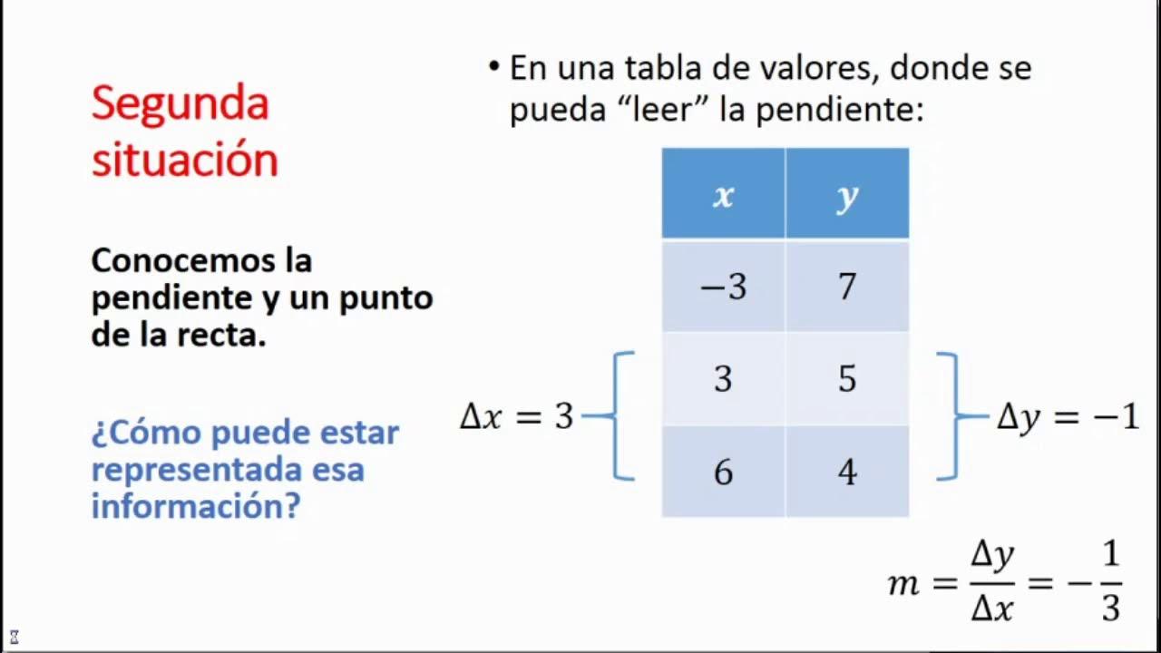 Ecuación de la recta. Episodio II
