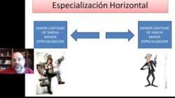 Sistemas Administrativos - Parametros de diseño - Parte  1